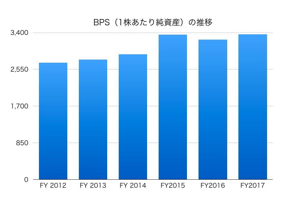 大日本印刷BPS1804