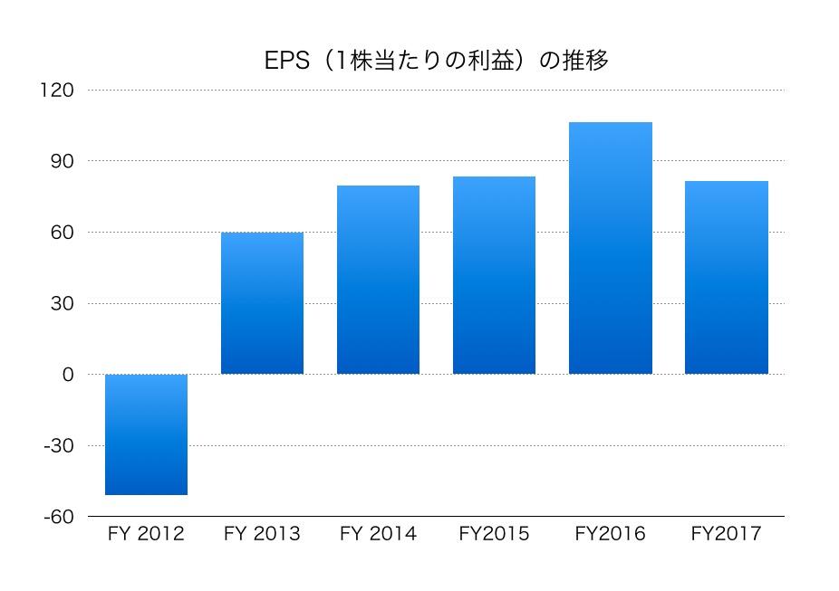 大日本印刷EPS1804