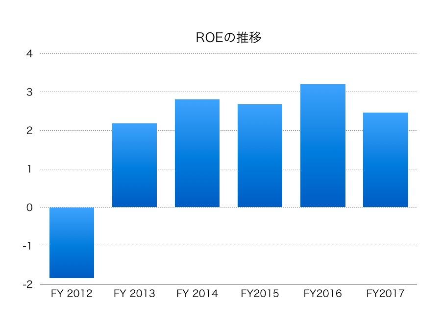 大日本印刷ROE1804