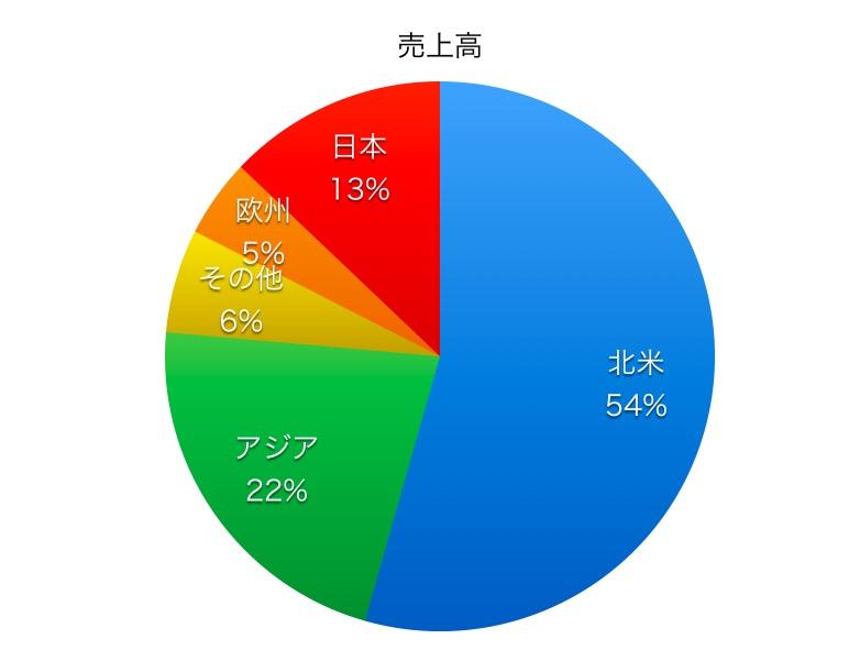 本田国別売上高比率1804