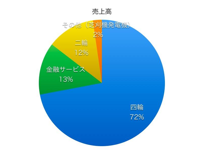 本田売上高比率1804
