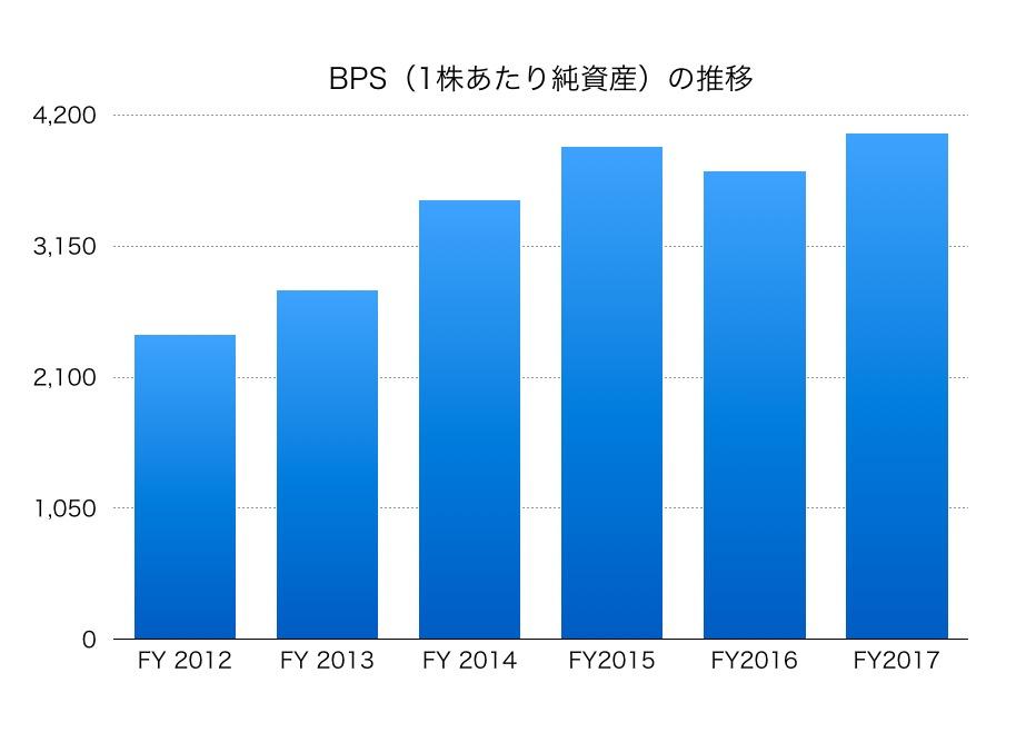 本田BPS1804