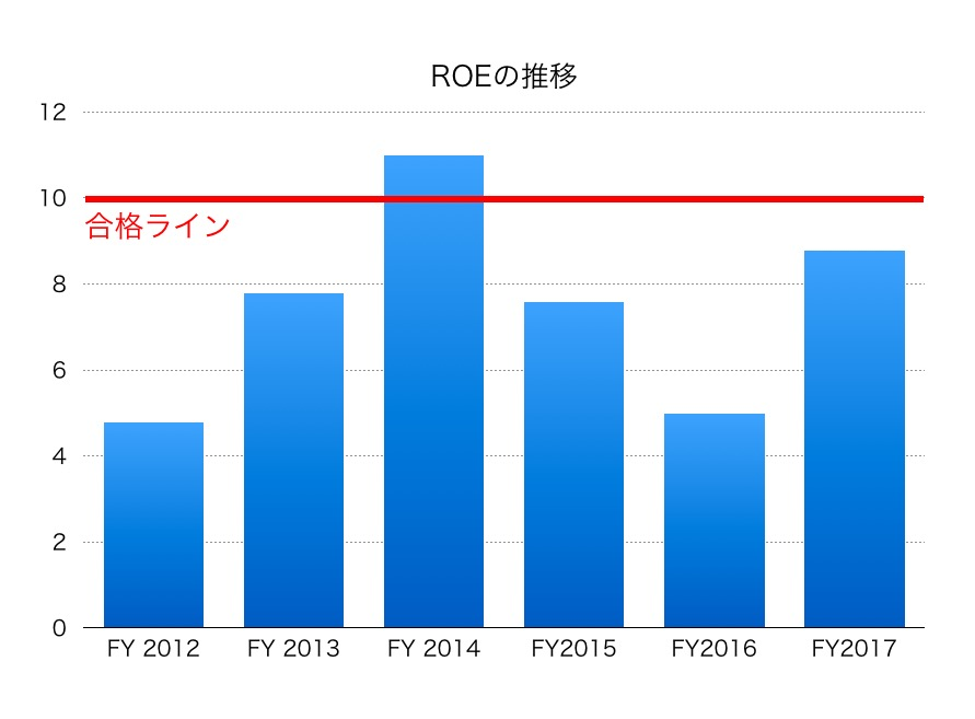 本田ROE1804
