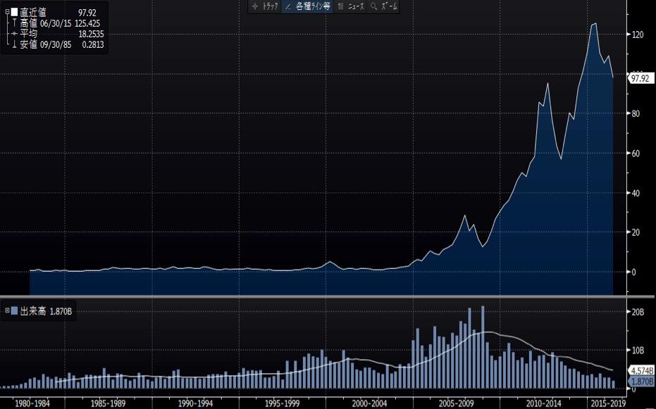 アップル社超長期チャート