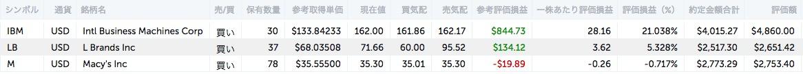 アメリカ株NISA口座