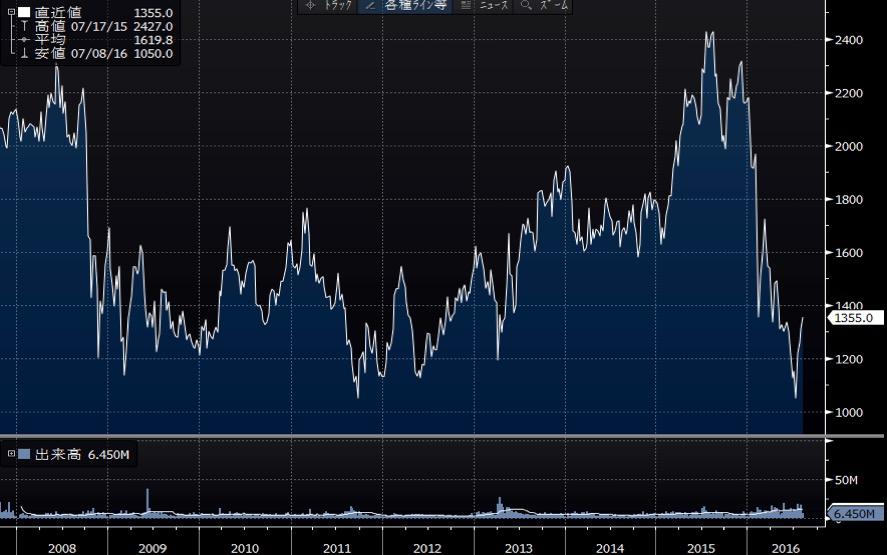 ソニー銀行株価