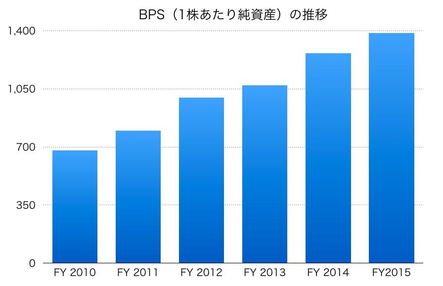 ソニーフィナンシャルBPS