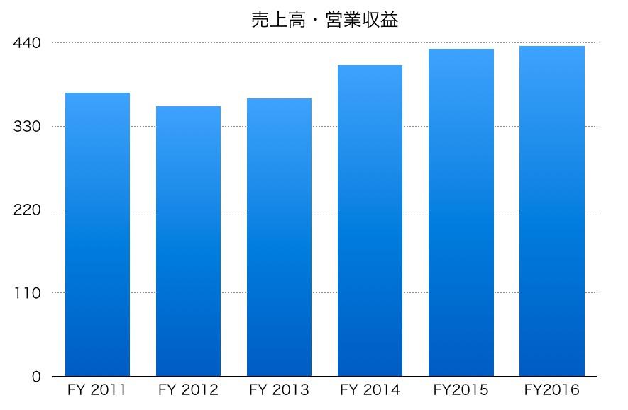 ヤマハの売上高2016