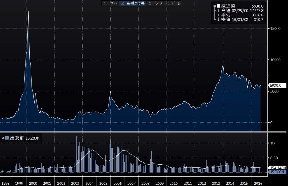 ソフトバンク長期チャート