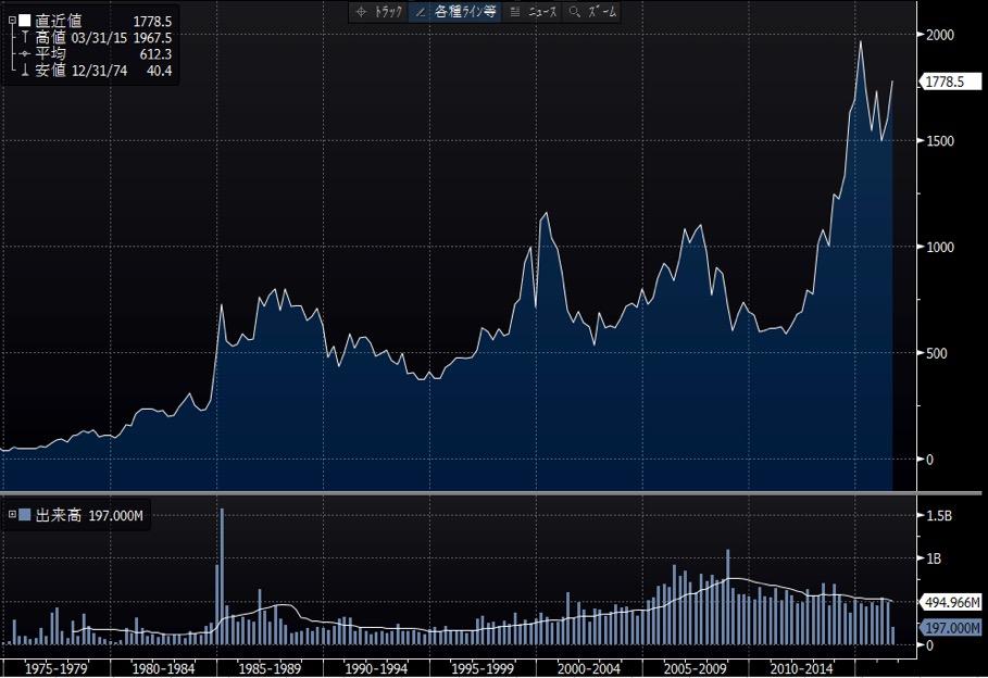 アステラス製薬長期チャート
