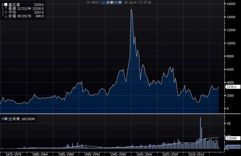 ソニーの長期チャート