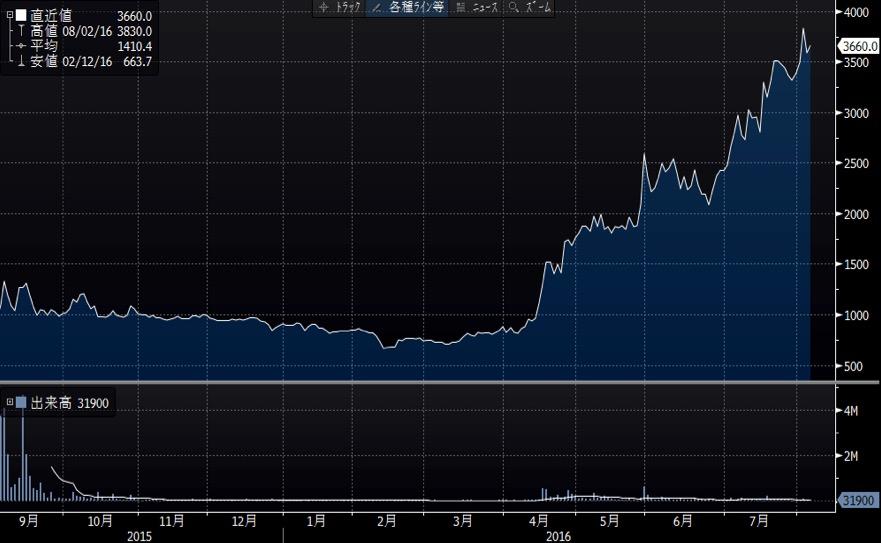 ステュディオスの株価