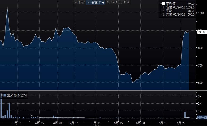 ヒロセ通商の長期チャート
