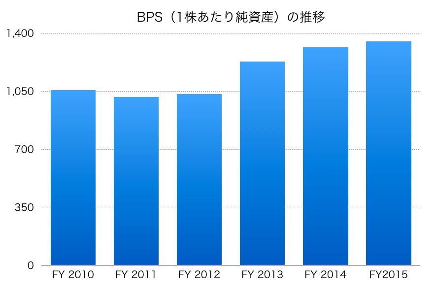 花王のBPS