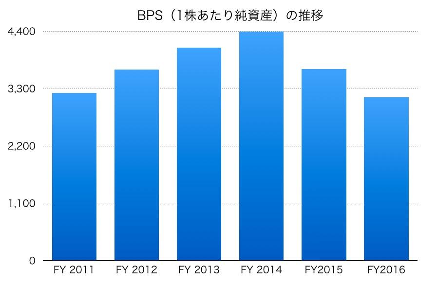 出光興産BPS