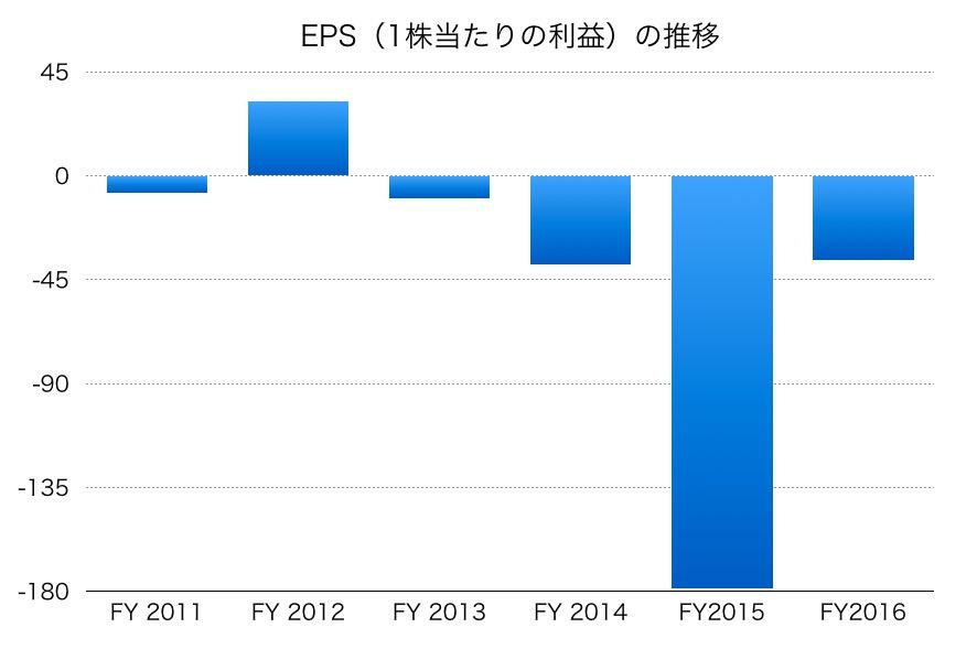 田谷EPS