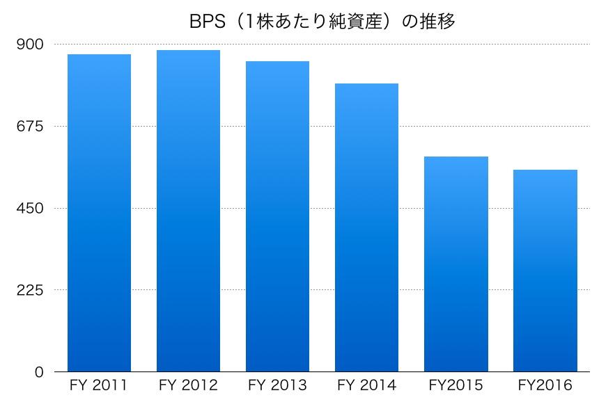 田谷BPS