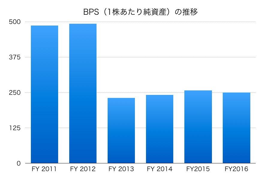 ベスト電器BPS