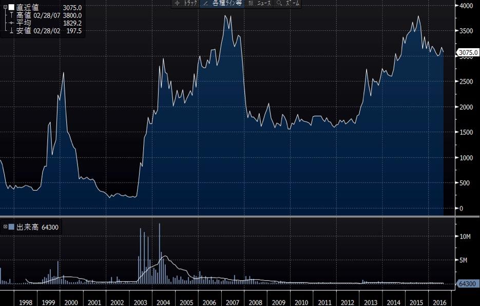 沖縄セルラーの長期チャート