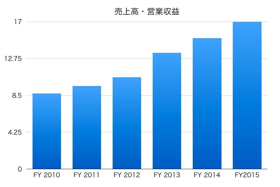 日本駐車場開発売上高