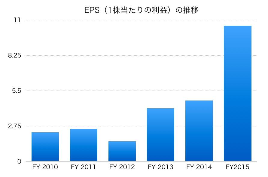 日本駐車場開発EPS