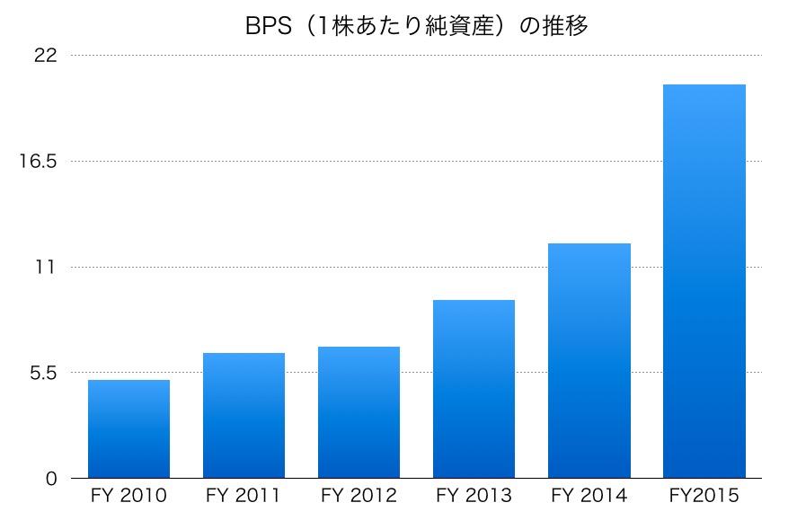 日本駐車場開発BPS