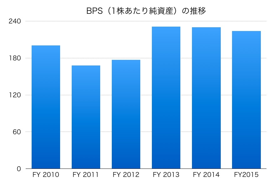 藤田観光のBPS