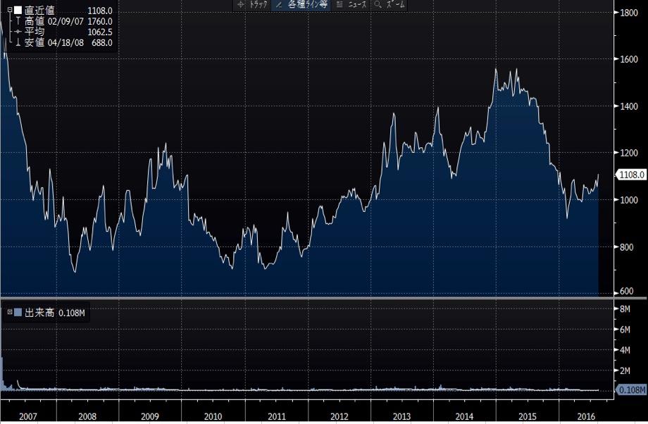 藤商事の長期チャート