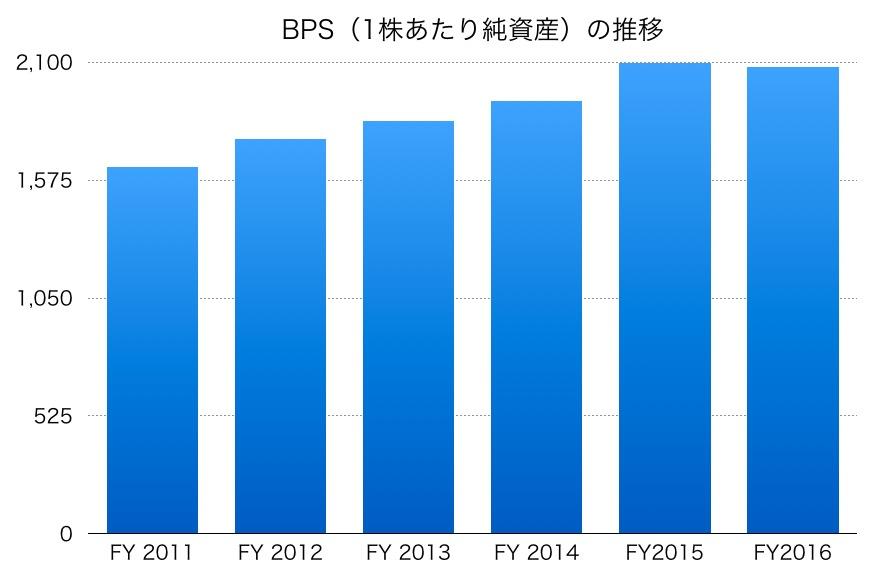 藤商事のBPS