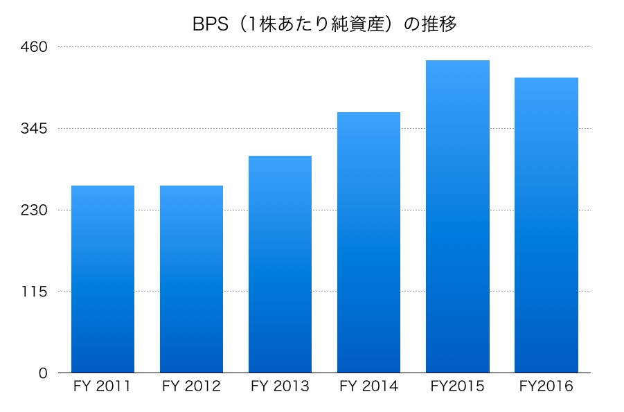 双日BPS