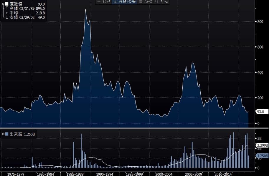 神戸製鋼所の長期チャート