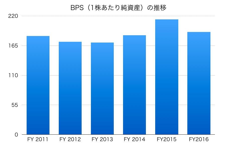 神戸製鋼所のBPS