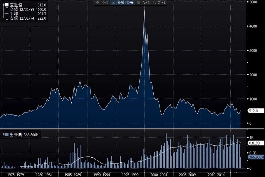富士通の長期チャート