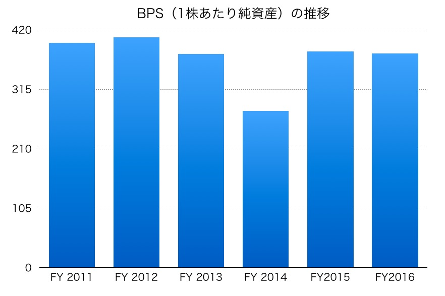 富士通のBPS