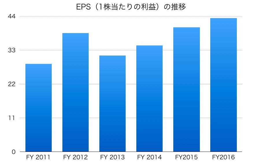 三井住友信託銀行EPS