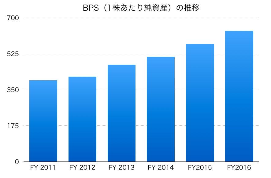 三井住友信託銀行BPS