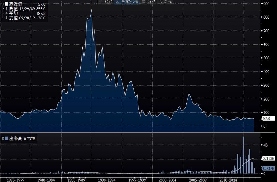 ユニチカの長期チャート