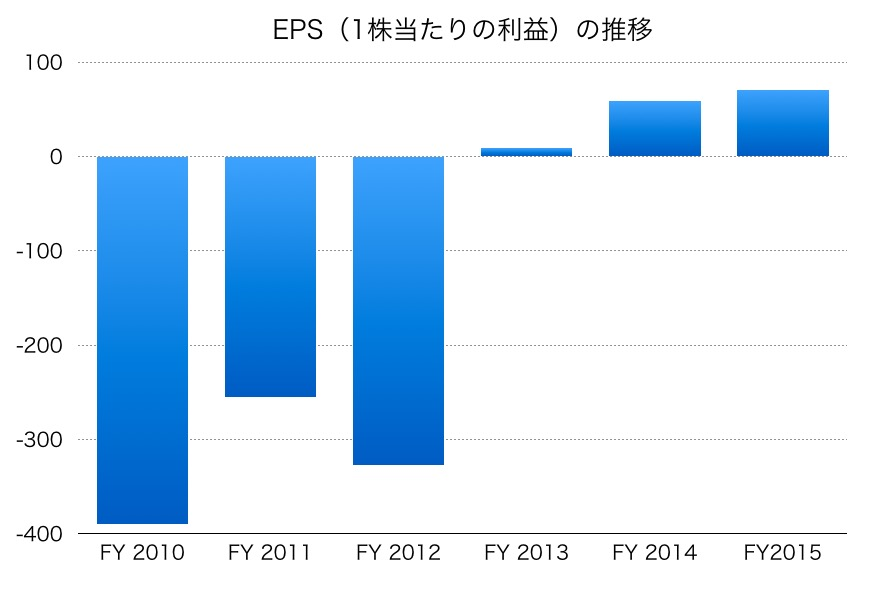 SUMCOのEPS