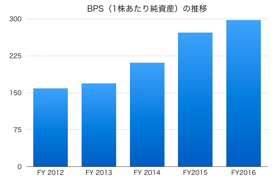 ゼニス羽田ホールディングスBPS
