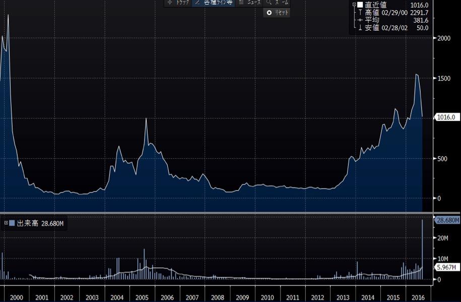 ピーシーデポの長期チャート