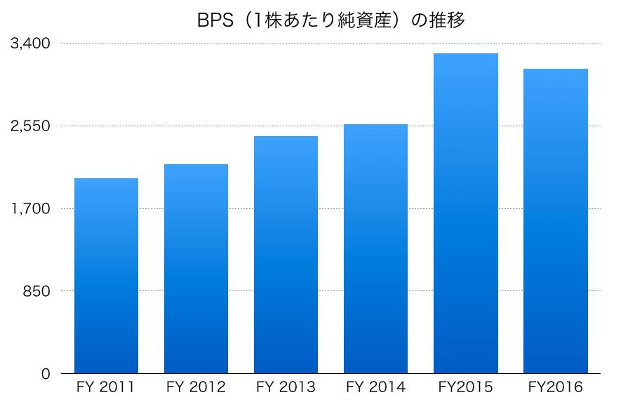 かんぽ生命保険BPS