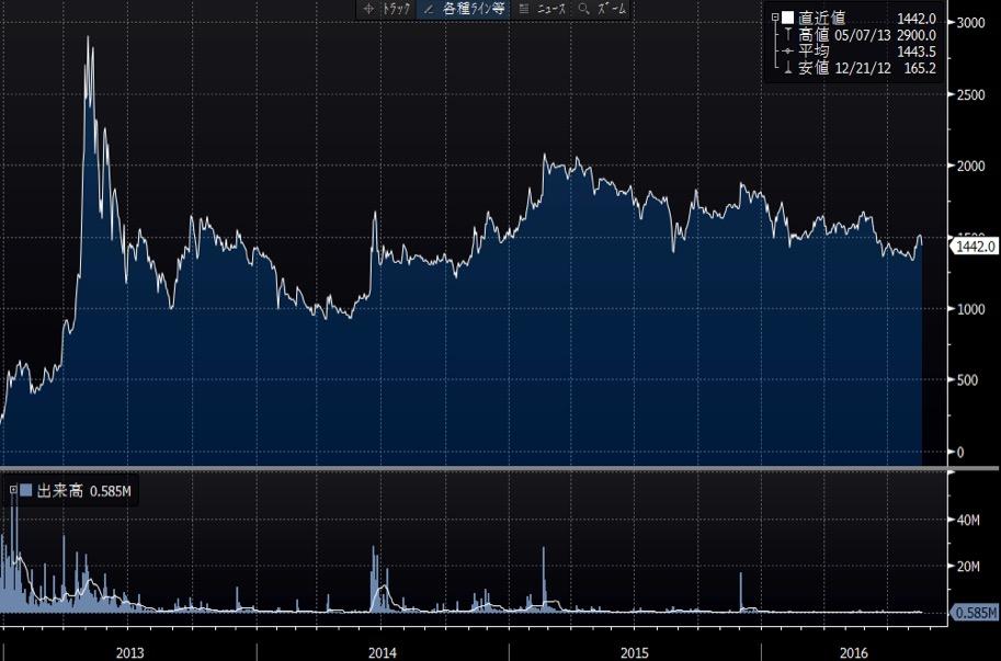 ユーグレナの長期チャート