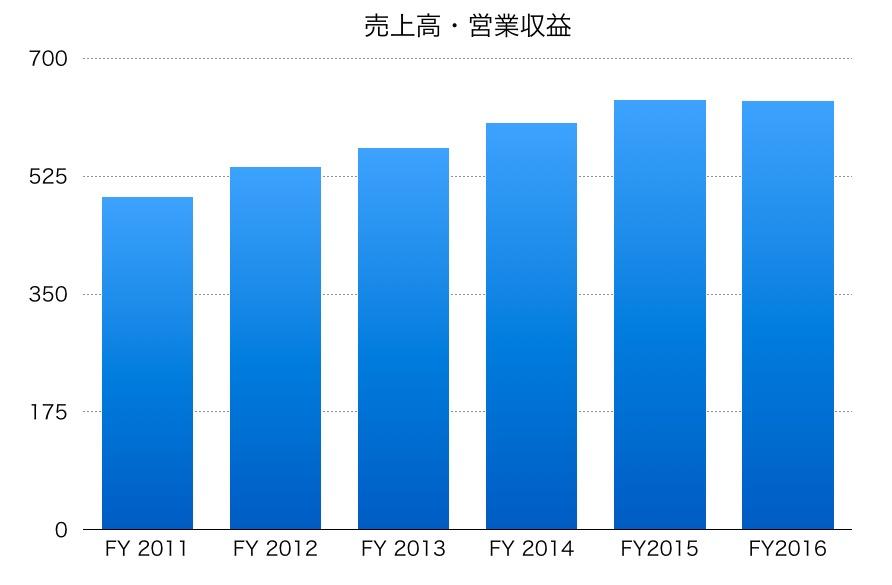 日本水産の売上高