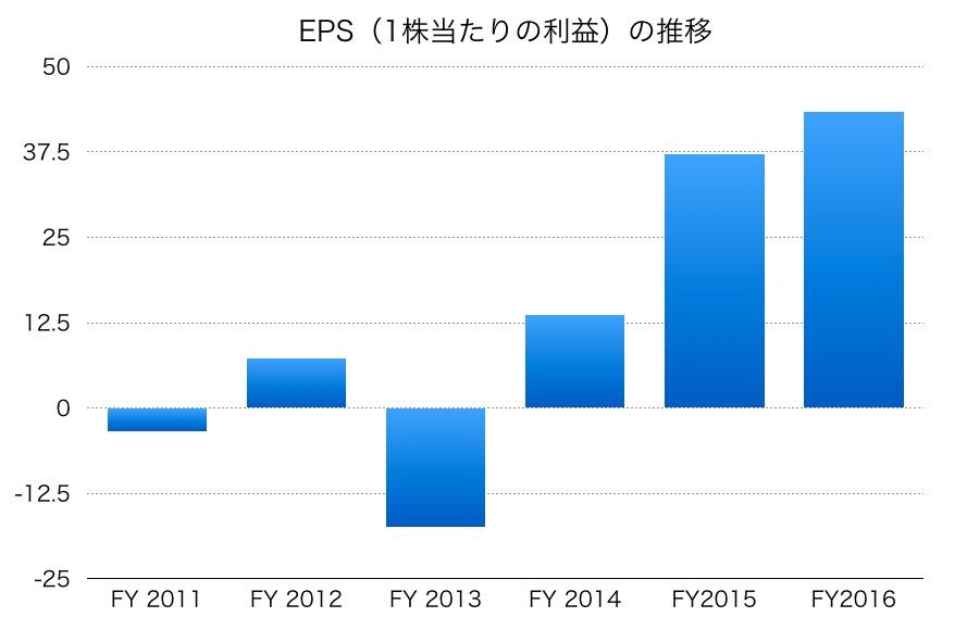 日本水産のEPS