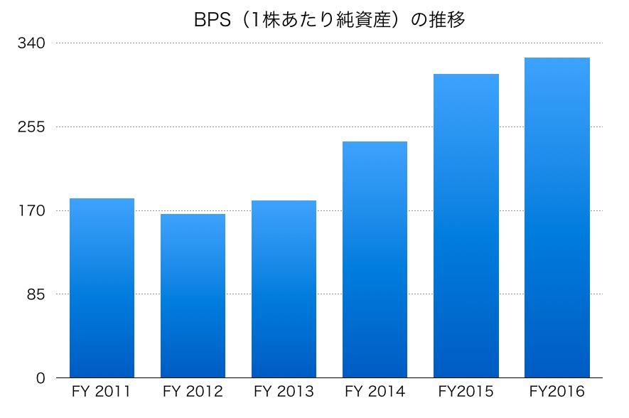 日本水産のBPS