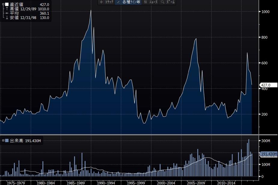 日本水産の長期チャート