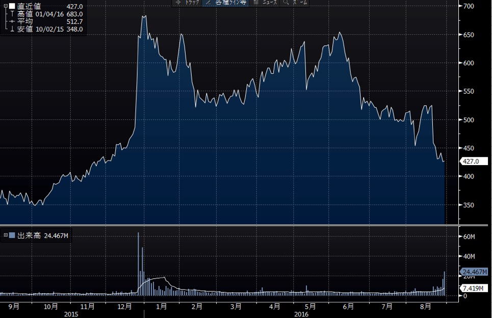 日本水産の短期チャート