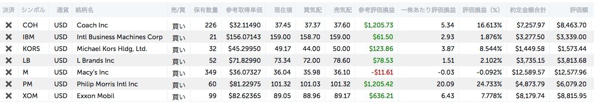 アメリカ株長期投資