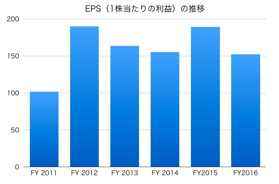 伊藤忠EPS