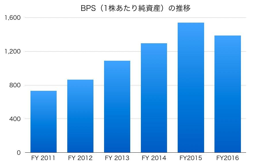 伊藤忠BPS